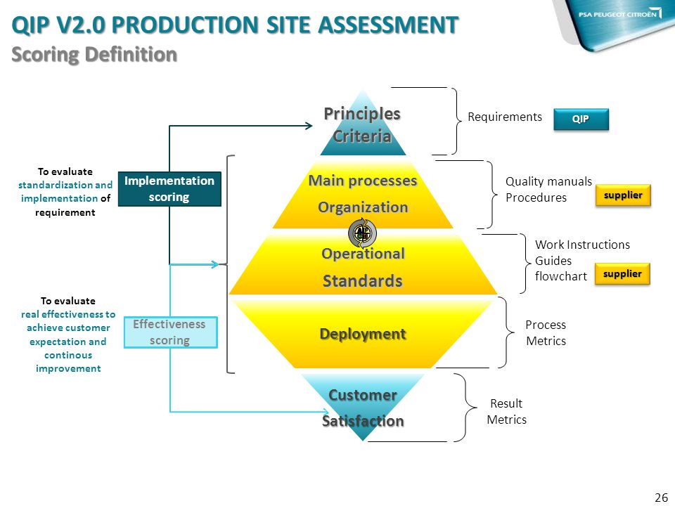 QIP V2.0 PRODUCTION SITE ASSESSMENT Scoring Definition 26 Quality manuals Procedures Work Instructions Guides flowchart PrinciplesCriteria Main proces