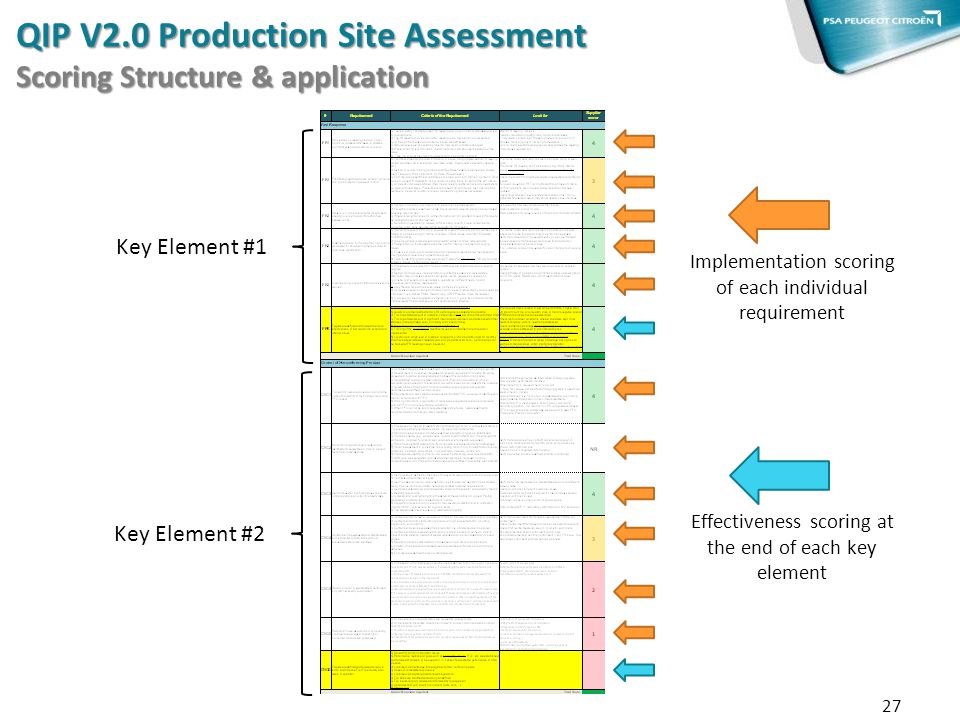 27 Key Element #1 Key Element #2 Implementation scoring of each individual requirement Effectiveness scoring at the end of each key element QIP V2.0 P
