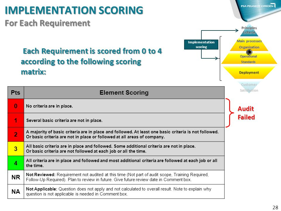 IMPLEMENTATION SCORING For Each Requirement 28 PrinciplesCriteria Main processes Organization OperationalStandards Implementation scoring Each Require