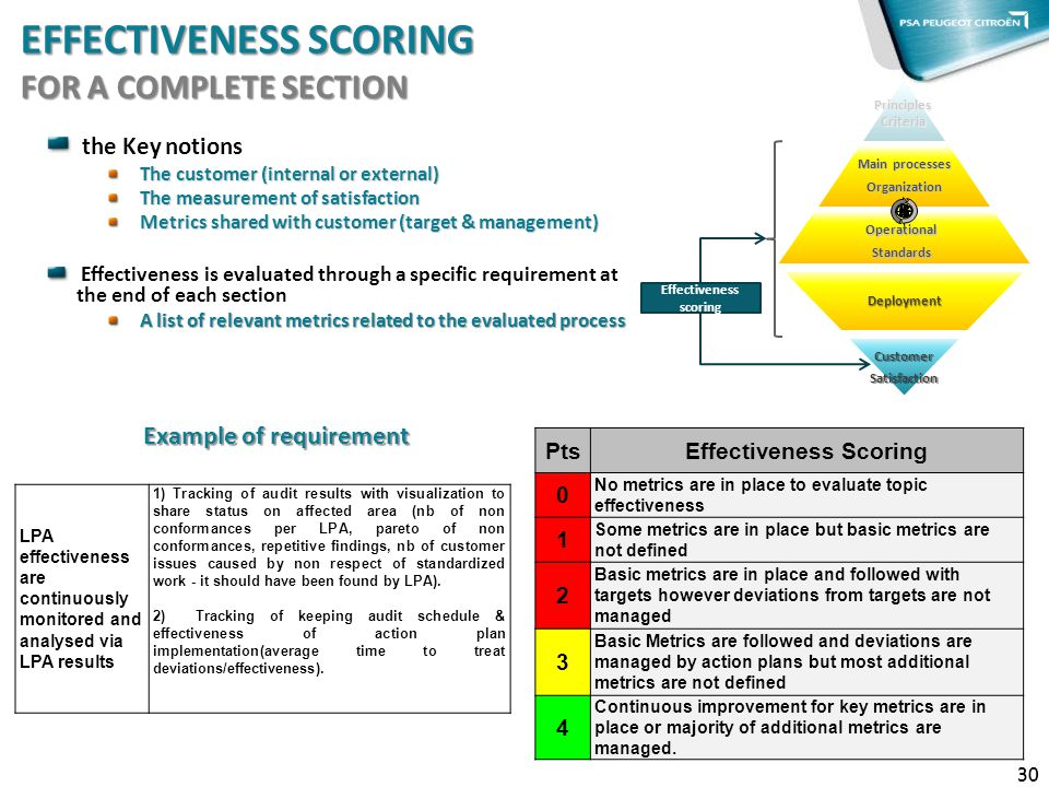 EFFECTIVENESS SCORING FOR A COMPLETE SECTION 30 the Key notions The customer (internal or external) The measurement of satisfaction Metrics shared wit