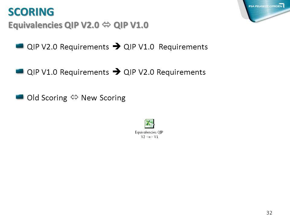 32 SCORING Equivalencies QIP V2.0 QIP V1.0 QIP V2.0 Requirements QIP V1.0 Requirements QIP V1.0 Requirements QIP V2.0 Requirements Old Scoring New Sco