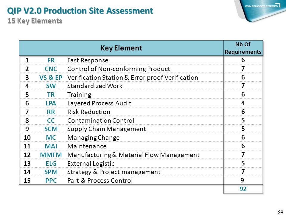 34 QIP V2.0 Production Site Assessment 15 Key Elements