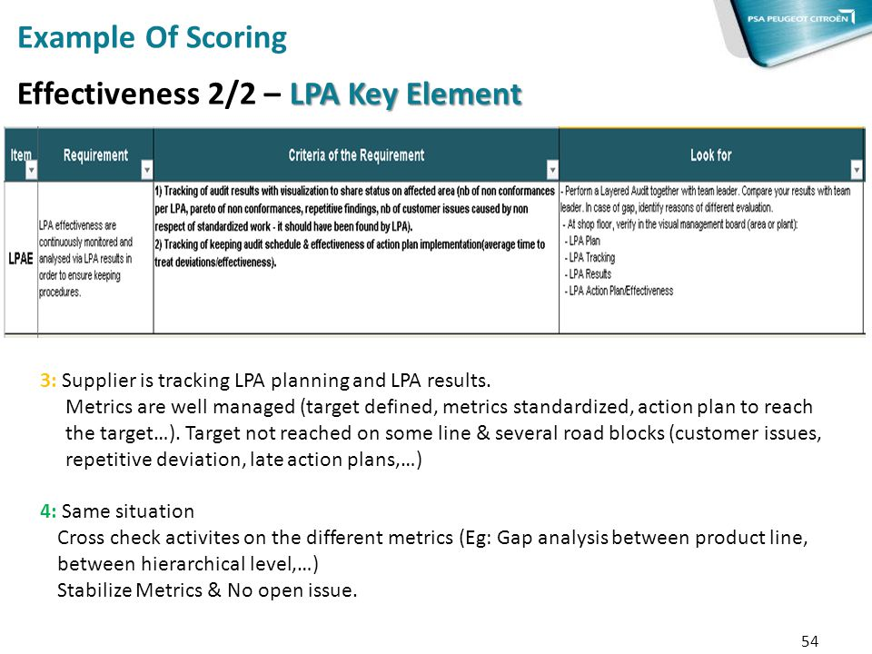 54 Example Of Scoring LPA Key Element Effectiveness 2/2 – LPA Key Element 3: Supplier is tracking LPA planning and LPA results. Metrics are well manag