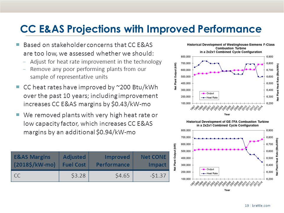 | brattle.com19 CC E&AS Projections with Improved Performance Based on stakeholder concerns that CC E&AS are too low, we assessed whether we should: Adjust for heat rate improvement in the technology Remove any poor performing plants from our sample of representative units CC heat rates have improved by ~200 Btu/kWh over the past 10 years; including improvement increases CC E&AS margins by $0.43/kW-mo We removed plants with very high heat rate or low capacity factor, which increases CC E&AS margins by an additional $0.94/kW-mo E&AS Margins (2018$/kW-mo) Adjusted Fuel Cost Improved Performance Net CONE Impact CC$3.28$4.65-$1.37