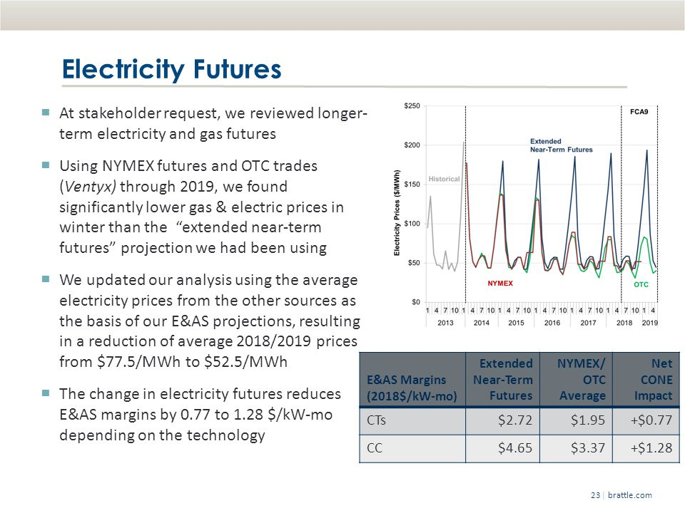 | brattle.com23 Electricity Futures At stakeholder request, we reviewed longer- term electricity and gas futures Using NYMEX futures and OTC trades (Ventyx) through 2019, we found significantly lower gas & electric prices in winter than the extended near-term futures projection we had been using We updated our analysis using the average electricity prices from the other sources as the basis of our E&AS projections, resulting in a reduction of average 2018/2019 prices from $77.5/MWh to $52.5/MWh The change in electricity futures reduces E&AS margins by 0.77 to 1.28 $/kW-mo depending on the technology E&AS Margins (2018$/kW-mo) Extended Near-Term Futures NYMEX/ OTC Average Net CONE Impact CTs$2.72$1.95+$0.77 CC$4.65$3.37+$1.28