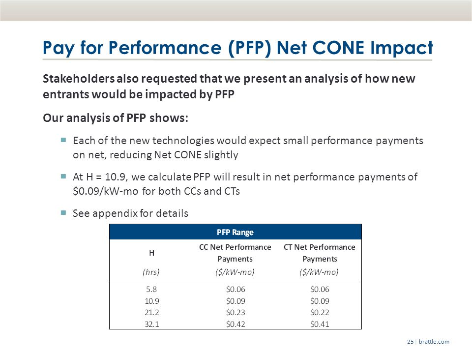 | brattle.com25 Pay for Performance (PFP) Net CONE Impact Stakeholders also requested that we present an analysis of how new entrants would be impacted by PFP Our analysis of PFP shows: Each of the new technologies would expect small performance payments on net, reducing Net CONE slightly At H = 10.9, we calculate PFP will result in net performance payments of $0.09/kW-mo for both CCs and CTs See appendix for details