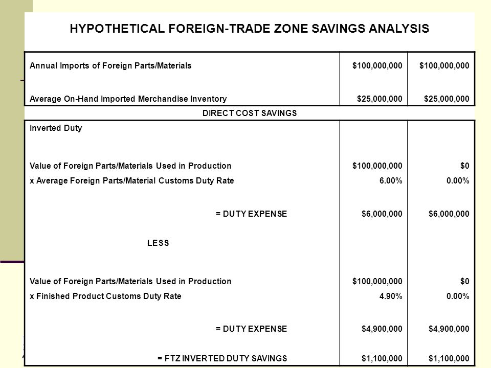 © 2010 HYPOTHETICAL FOREIGN-TRADE ZONE SAVINGS ANALYSIS Annual Imports of Foreign Parts/Materials $100,000,000 Average On-Hand Imported Merchandise Inventory $25,000,000 DIRECT COST SAVINGS Inverted Duty Value of Foreign Parts/Materials Used in Production$100,000,000$0 x Average Foreign Parts/Material Customs Duty Rate6.00%0.00% = DUTY EXPENSE $6,000,000 LESS Value of Foreign Parts/Materials Used in Production$100,000,000$0 x Finished Product Customs Duty Rate 4.90%0.00% = DUTY EXPENSE $4,900,000 = FTZ INVERTED DUTY SAVINGS $1,100,000