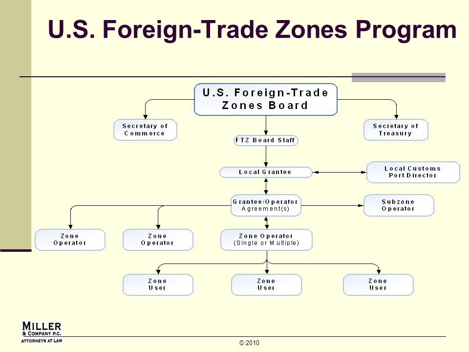 © 2010 U.S. Foreign-Trade Zones Program