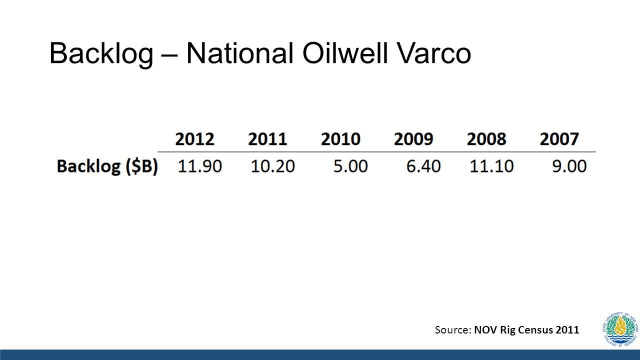 Source: NOV Rig Census 2011 Backlog – National Oilwell Varco