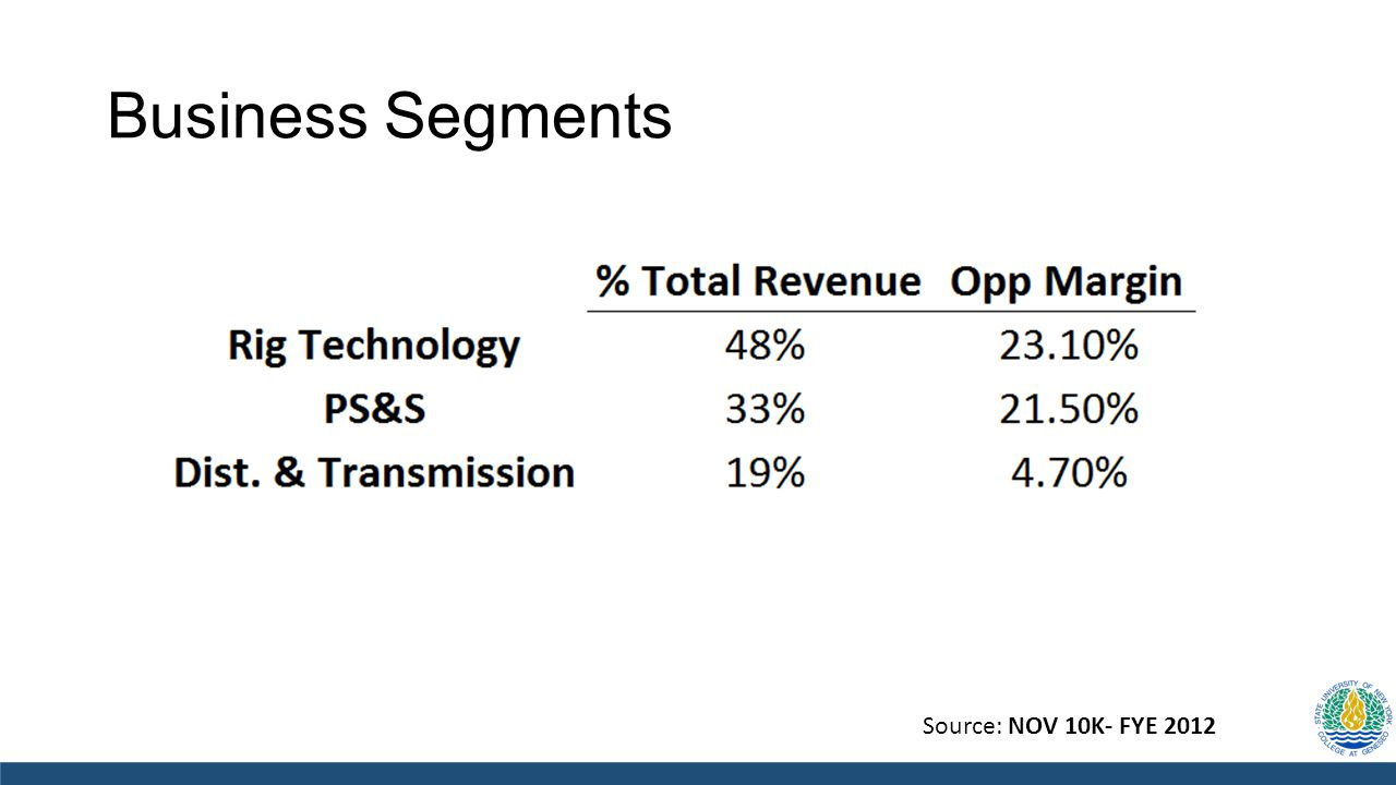 Business Segments Source: NOV 10K- FYE 2012