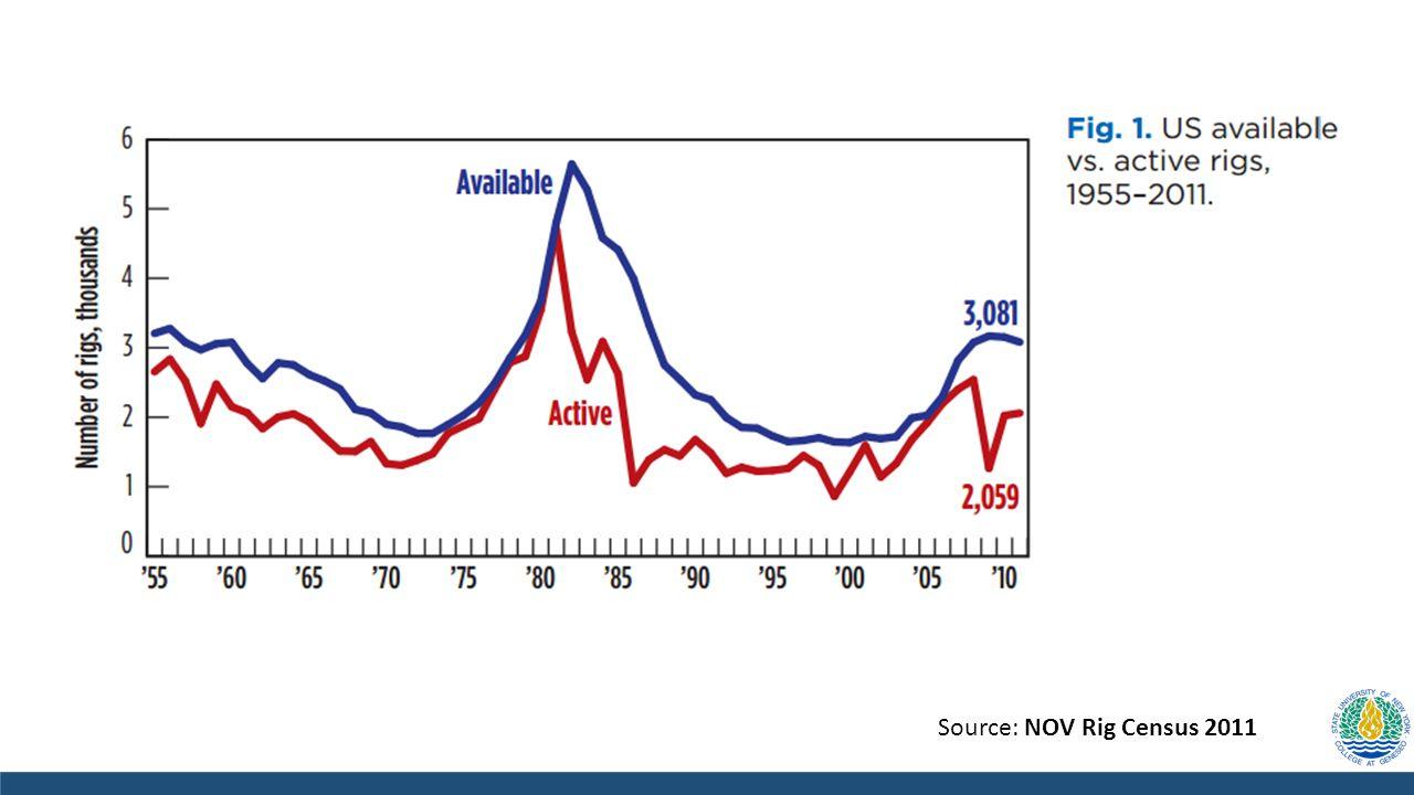 Source: NOV Rig Census 2011