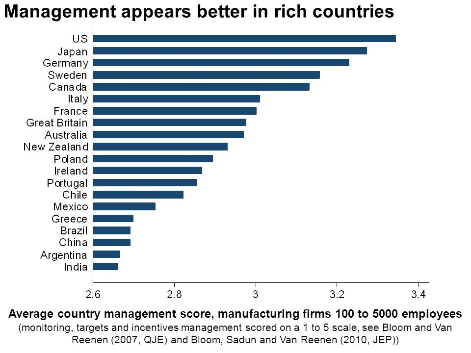 2 Management appears better in rich countries Average country management score, manufacturing firms 100 to 5000 employees (monitoring, targets and inc