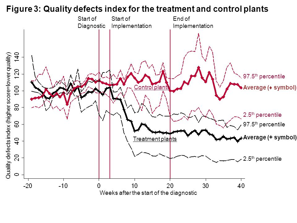 2.5 th percentile Figure 3: Quality defects index for the treatment and control plants Control plants Treatment plants Weeks after the start of the di