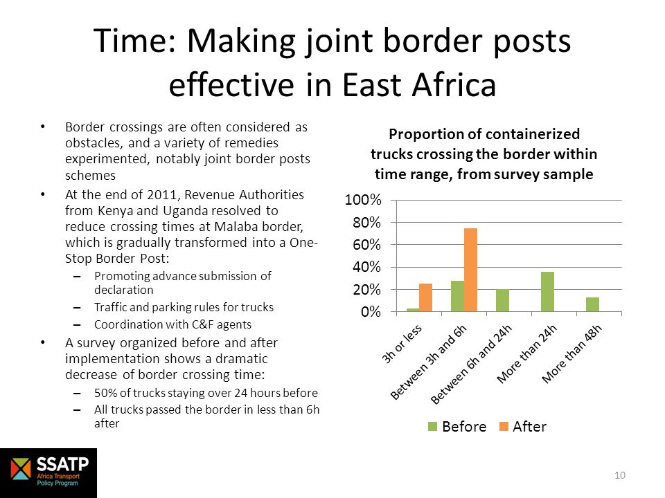 Time: Making joint border posts effective in East Africa Border crossings are often considered as obstacles, and a variety of remedies experimented, notably joint border posts schemes At the end of 2011, Revenue Authorities from Kenya and Uganda resolved to reduce crossing times at Malaba border, which is gradually transformed into a One- Stop Border Post: – Promoting advance submission of declaration – Traffic and parking rules for trucks – Coordination with C&F agents A survey organized before and after implementation shows a dramatic decrease of border crossing time: – 50% of trucks staying over 24 hours before – All trucks passed the border in less than 6h after 10