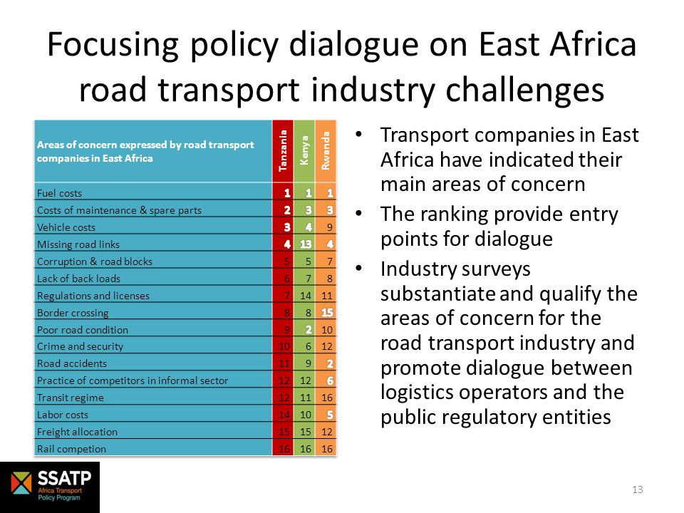 Focusing policy dialogue on East Africa road transport industry challenges Transport companies in East Africa have indicated their main areas of concern The ranking provide entry points for dialogue Industry surveys substantiate and qualify the areas of concern for the road transport industry and promote dialogue between logistics operators and the public regulatory entities 13