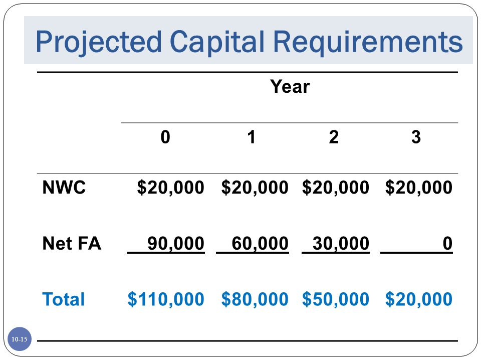 10-15 Projected Capital Requirements Year 0123 NWC$20,000 Net FA 90,000 60,000 30,000 0 Total$110,000$80,000$50,000$20,000