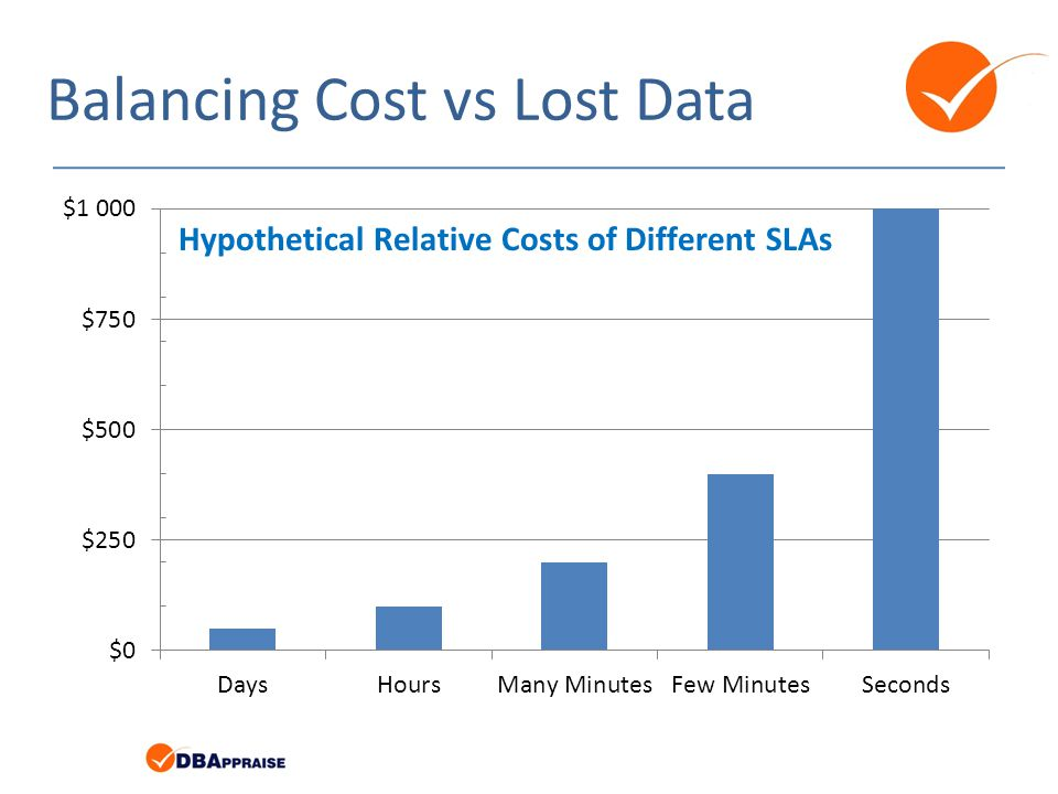 Balancing Cost vs Lost Data