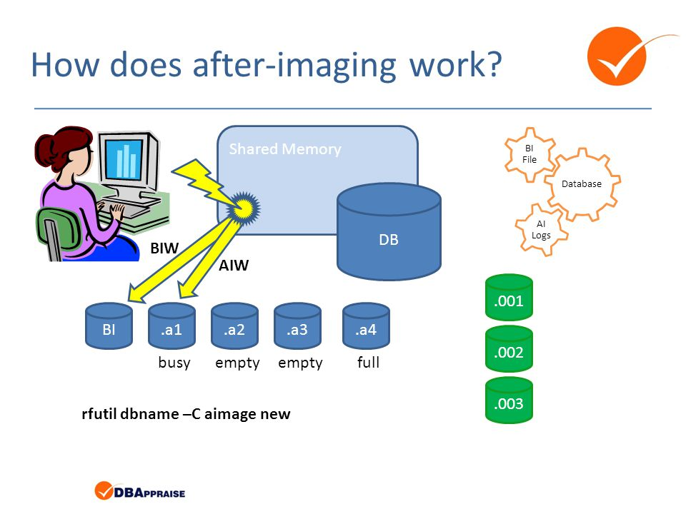 How does after-imaging work? Database BI File AI Logs BI.a1.a4.a3.a2 Shared Memory DB BIW AIW rfutil dbname –C aimage new.001.002.003 busyemptyfullemp