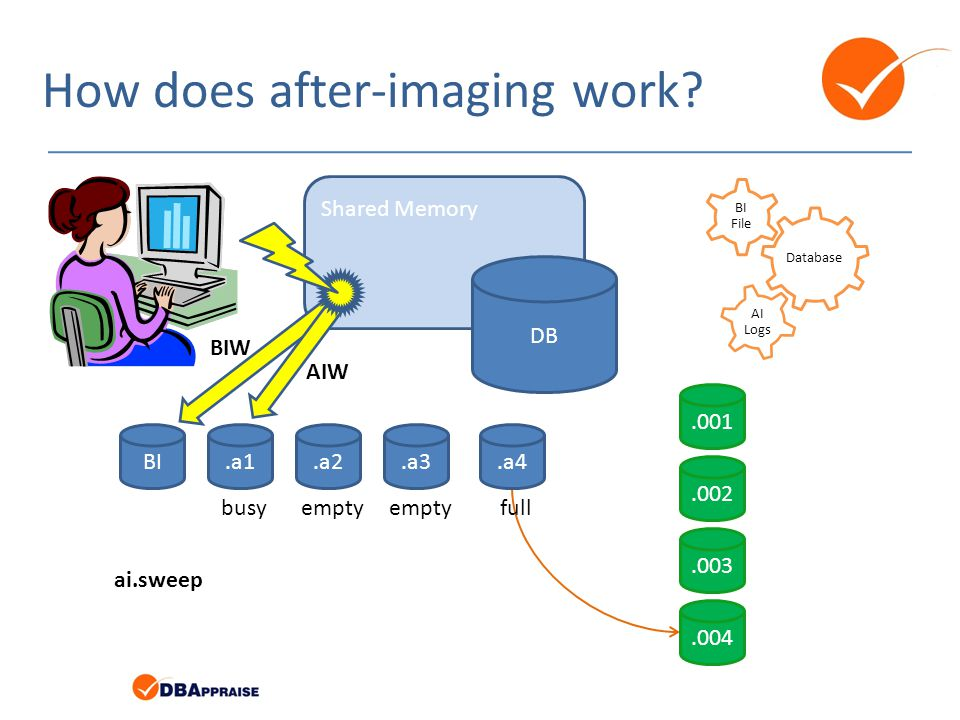 How does after-imaging work? Database BI File AI Logs BI.a1.a4.a3.a2 Shared Memory DB BIW AIW ai.sweep.001.002.003.004 busyemptyfullempty