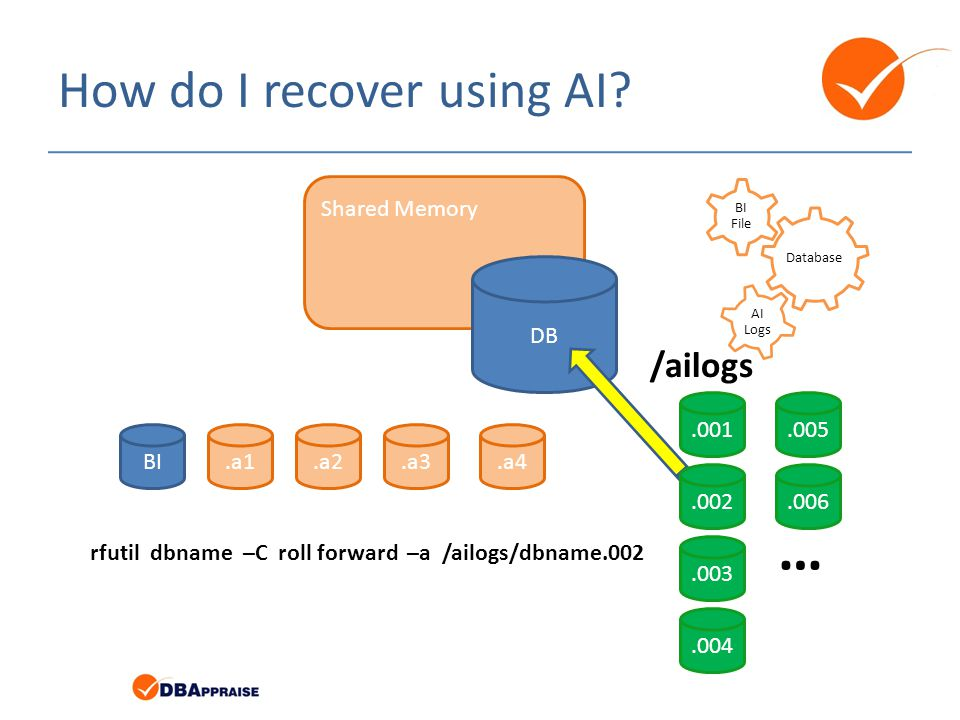 How do I recover using AI? Database BI File AI Logs BI.a1.a4.a3.a2 Shared Memory DB rfutil dbname –C roll forward –a /ailogs/dbname.002.003.004.006.00