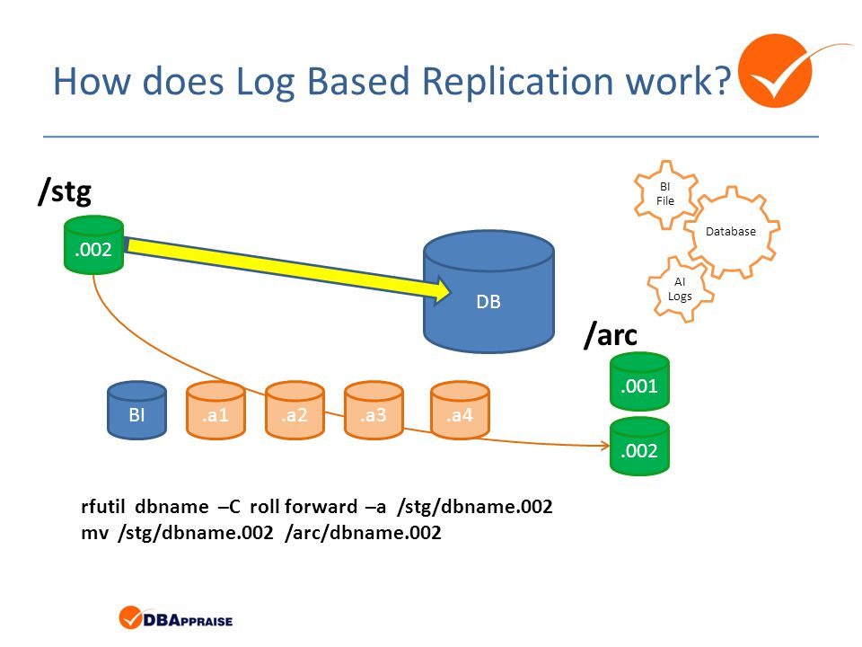 How does Log Based Replication work? Database BI File AI Logs BI.a1.a4.a3.a2 DB rfutil dbname –C roll forward –a /stg/dbname.002 mv /stg/dbname.002 /a