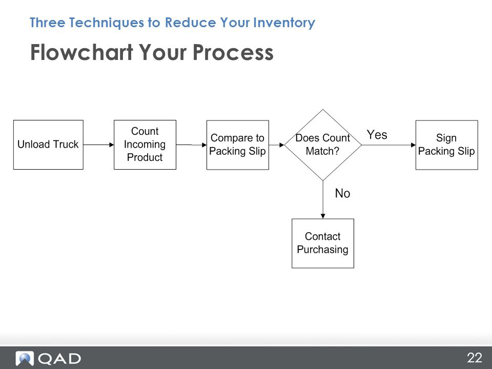 Flowchart Your Process Three Techniques to Reduce Your Inventory 22