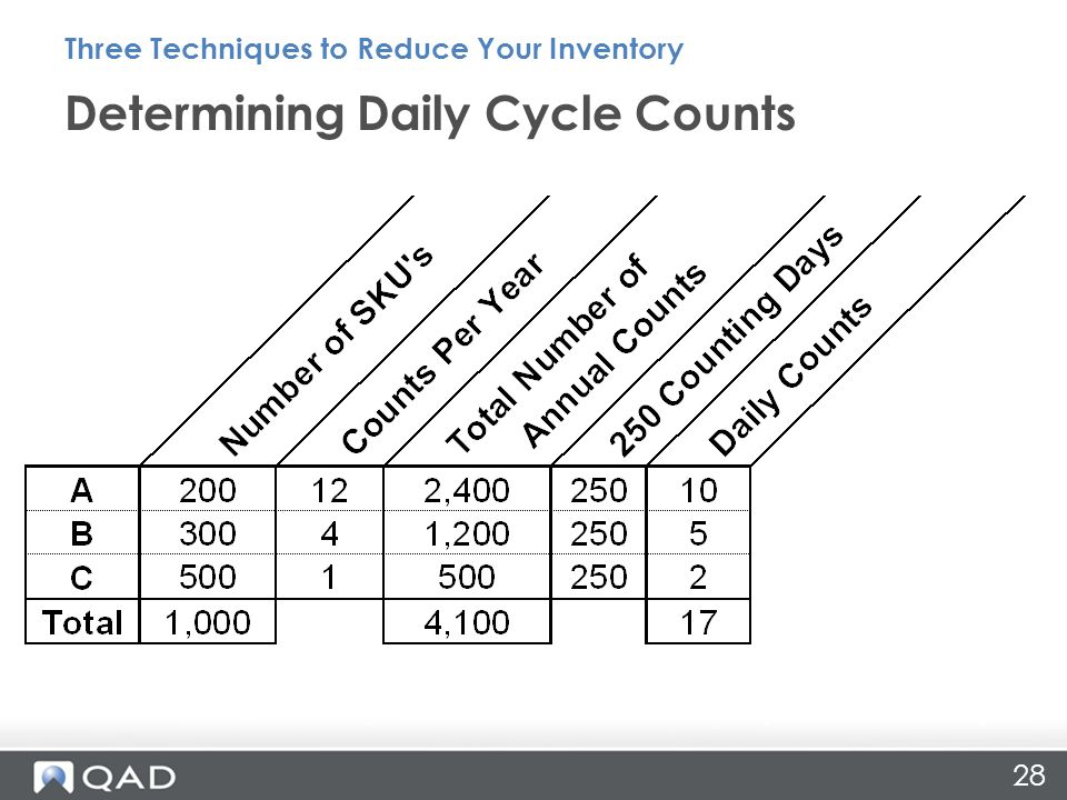 Determining Daily Cycle Counts Three Techniques to Reduce Your Inventory Inventory Record Accuracy 28