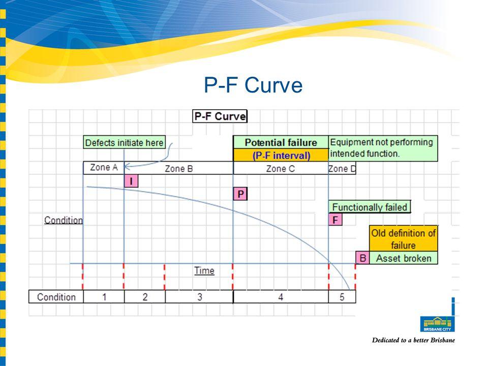 P-F Curve