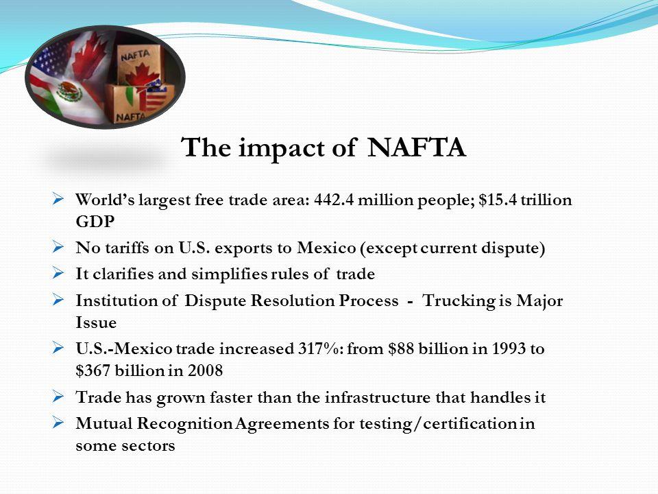 Worlds largest free trade area: 442.4 million people; $15.4 trillion GDP No tariffs on U.S.