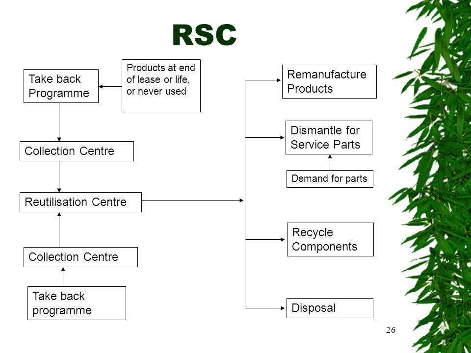 26 RSC Take back Programme Collection Centre Reutilisation Centre Collection Centre Take back programme Products at end of lease or life, or never used Remanufacture Products Dismantle for Service Parts Recycle Components Disposal Demand for parts