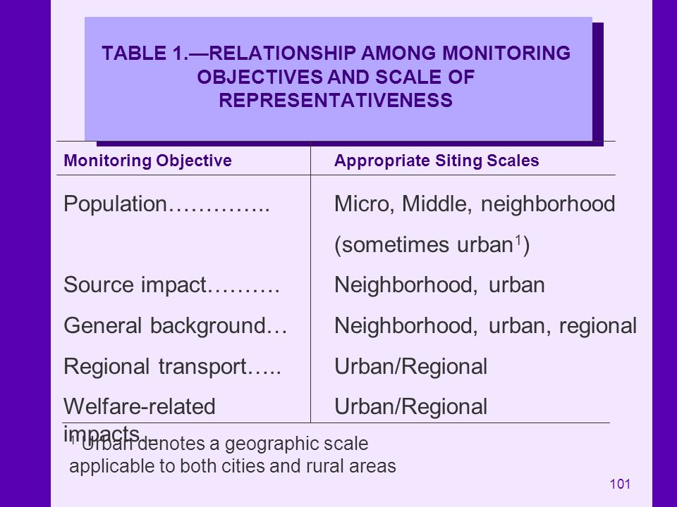 101 TABLE 1.RELATIONSHIP AMONG MONITORING OBJECTIVES AND SCALE OF REPRESENTATIVENESS Monitoring ObjectiveAppropriate Siting Scales Population………….. So