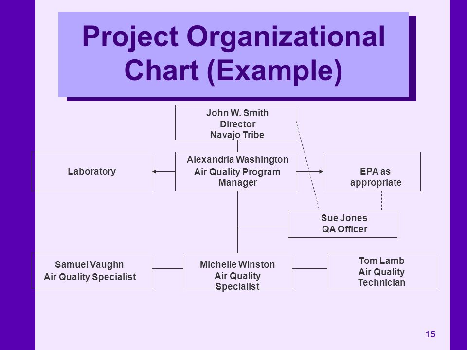 15 Project Organizational Chart (Example) John W. Smith Director Navajo Tribe Alexandria Washington Air Quality Program Manager Samuel Vaughn Air Qual