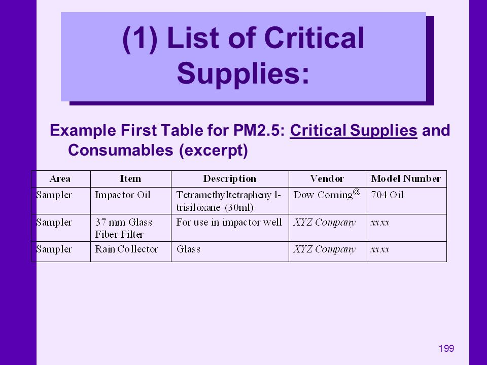 199 (1) List of Critical Supplies: Example First Table for PM2.5: Critical Supplies and Consumables (excerpt)