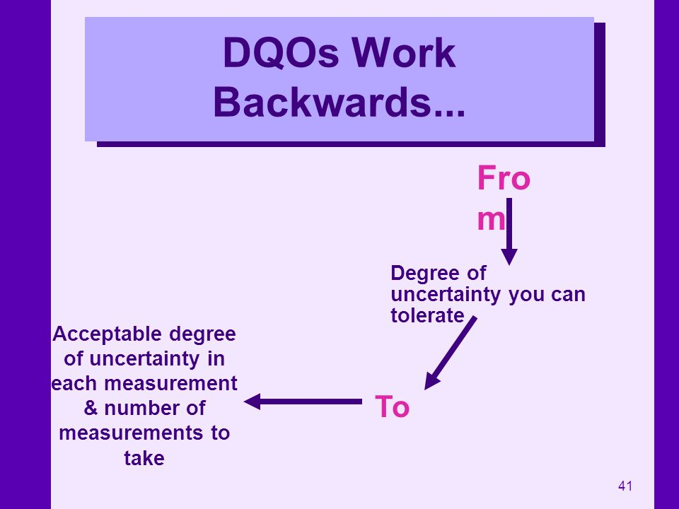 41 DQOs Work Backwards... Degree of uncertainty you can tolerate Acceptable degree of uncertainty in each measurement & number of measurements to take