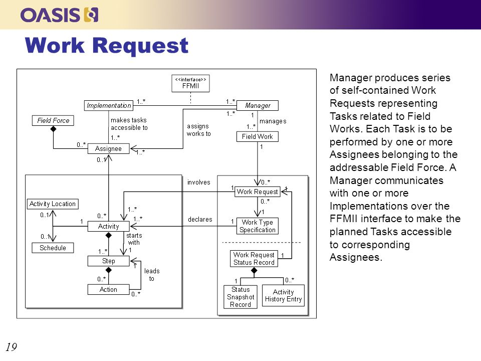 Work Request 19 Manager produces series of self-contained Work Requests representing Tasks related to Field Works.