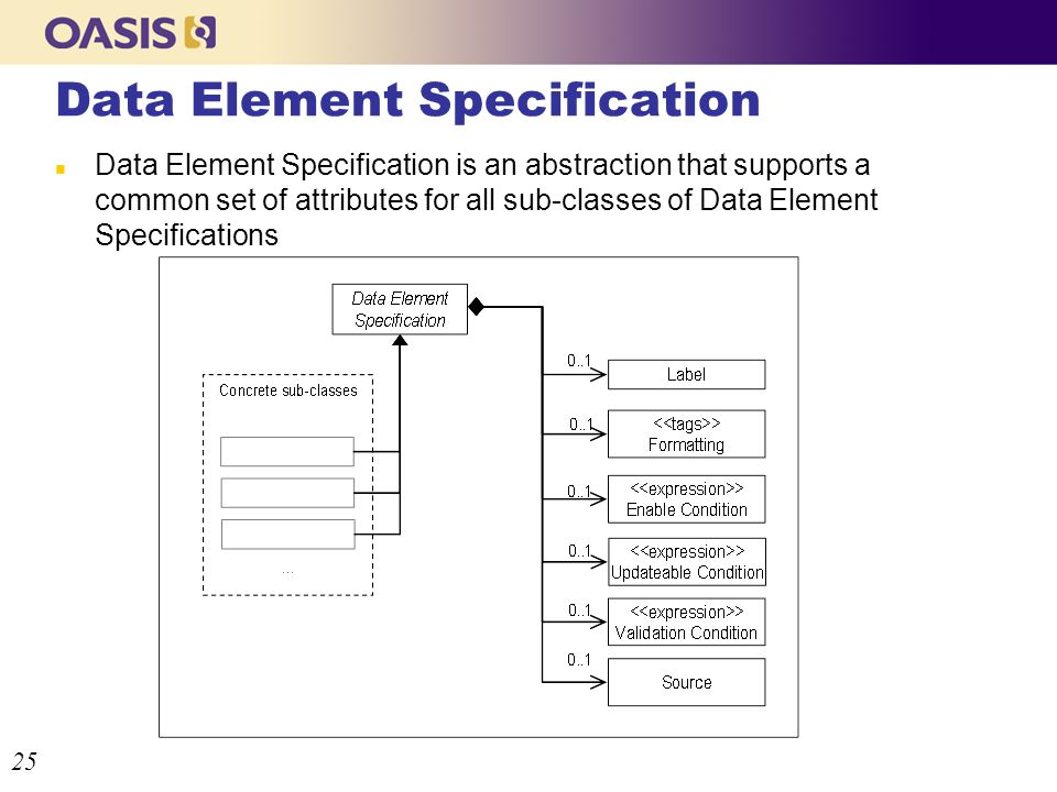 Data Element Specification n Data Element Specification is an abstraction that supports a common set of attributes for all sub-classes of Data Element Specifications 25