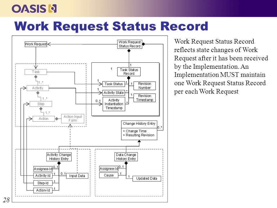 Work Request Status Record 28 Work Request Status Record reflects state changes of Work Request after it has been received by the Implementation.