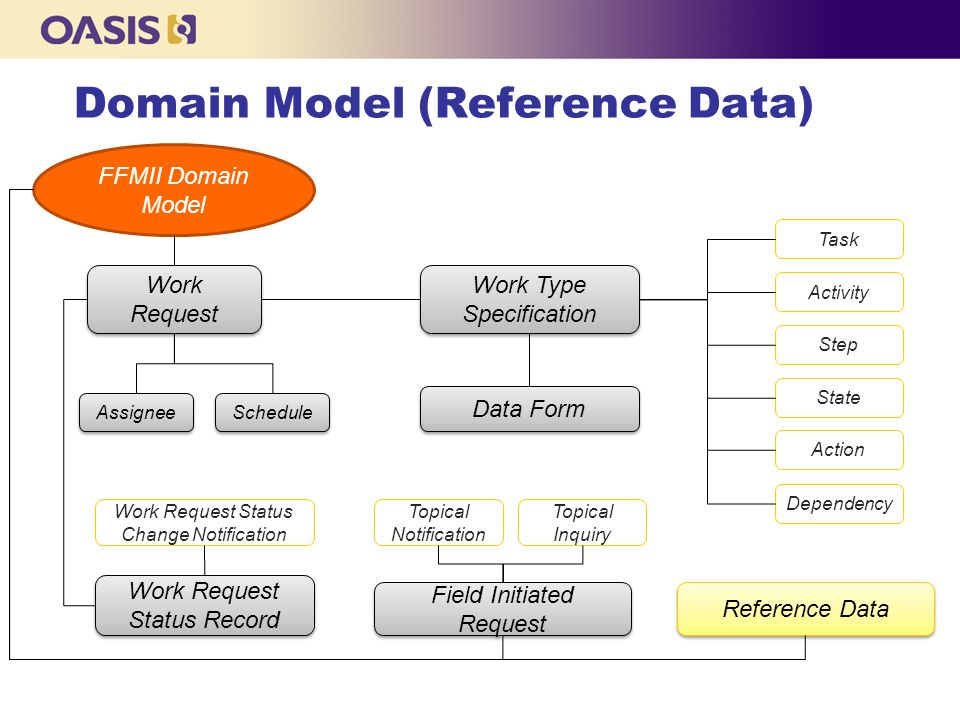 Domain Model (Reference Data) Work Type Specification FFMII Domain Model Work Request Status Record Work Request Reference Data Assignee Schedule Field Initiated Request Task Activity Step State Data Form Dependency Action Topical Notification Topical Inquiry Work Request Status Change Notification