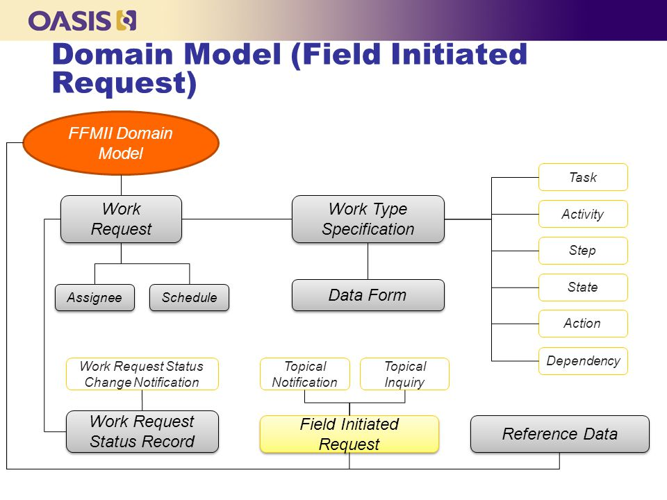 Domain Model (Field Initiated Request) Work Type Specification FFMII Domain Model Work Request Status Record Work Request Reference Data Assignee Schedule Field Initiated Request Task Activity Step State Data Form Dependency Action Topical Notification Topical Inquiry Work Request Status Change Notification