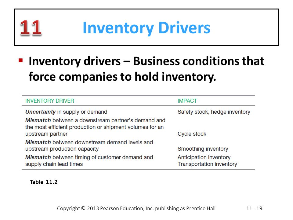 Copyright © 2013 Pearson Education, Inc. publishing as Prentice Hall11 - 19 Inventory Drivers Inventory drivers – Business conditions that force compa