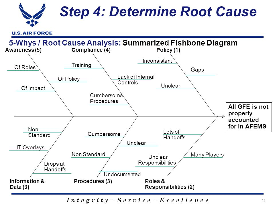 I n t e g r i t y - S e r v i c e - E x c e l l e n c e Step 4: Determine Root Cause 14 All GFE is not properly accounted for in AFEMS Policy (1) Roles & Responsibilities (2) Compliance (4)Awareness (5) Procedures (3)Information & Data (3) Gaps Inconsistent Unclear Lots of Handoffs Many Players Unclear Responsibilities Lack of Internal Controls Training Cumbersome Procedures Of Policy Of Impact Of Roles Cumbersome Unclear Non Standard Undocumented Non Standard IT Overlays Drops at Handoffs 5-Whys / Root Cause Analysis: Summarized Fishbone Diagram