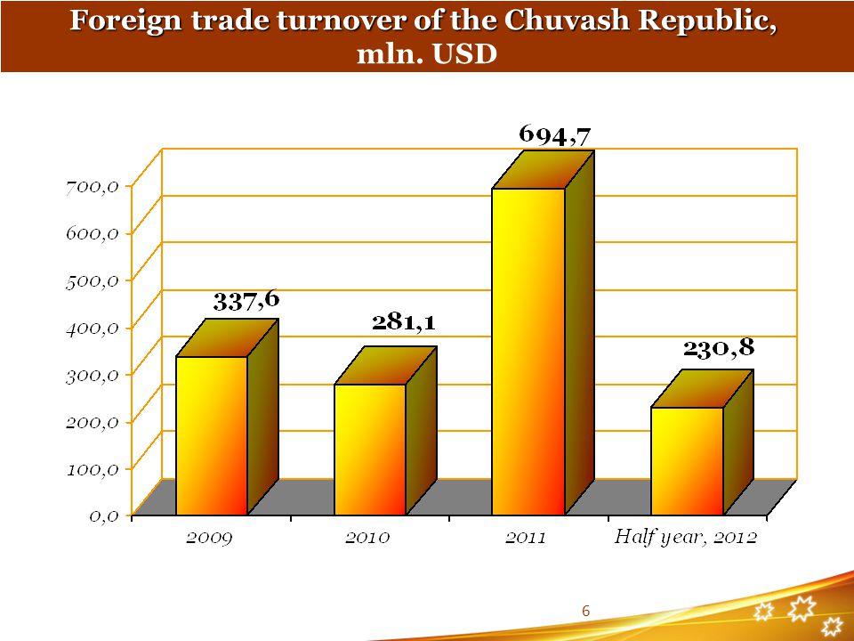 Foreign trade turnover of the Chuvash Republic, mln. USD 6