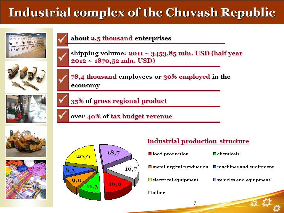 about 2,5 thousand enterprises about 2,5 thousand enterprises 2011 ~ 3453,85mln. USD(half year shipping volume: 2011 ~ 3453,85 mln. USD (half year 201