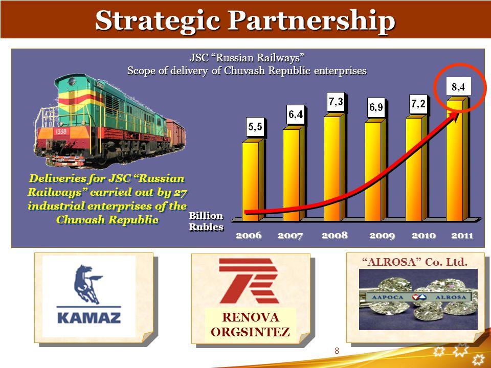 ALROSA Co. Ltd. JSC Russian Railways Scope of delivery of Chuvash Republic enterprises 2006 2007 2008 2009 2010 2006 2007 2008 2009 2010 Billion Ruble