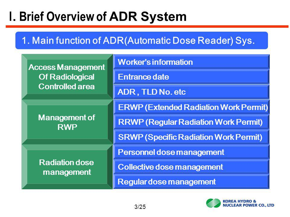 1.Main function of ADR(Automatic Dose Reader) Sys.