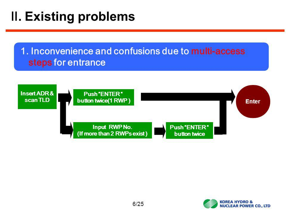 Existing problems 1.Inconvenience and confusions due to multi-access steps for entrance 1.