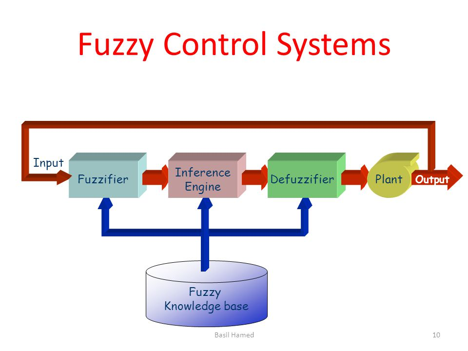 Fuzzy Control Systems Fuzzy Knowledge base Fuzzifier Inference Engine Defuzzifier Plant Output Input Basil Hamed10