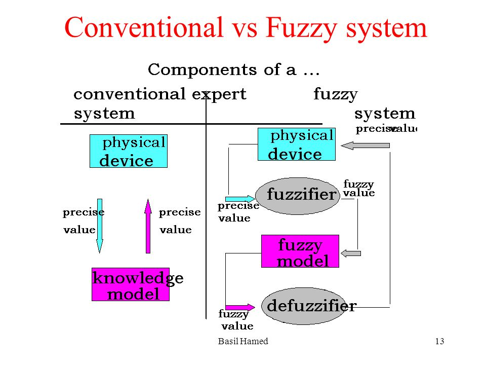 Conventional vs Fuzzy system Basil Hamed13