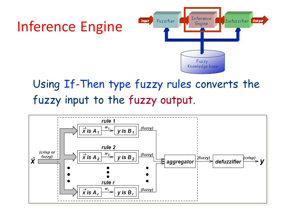 Inference Engine Basil Hamed20 Using If-Then type fuzzy rules converts the fuzzy input to the fuzzy output.