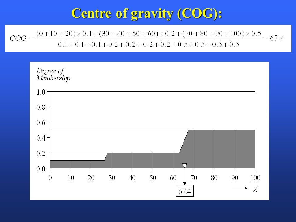 Centre of gravity (COG):